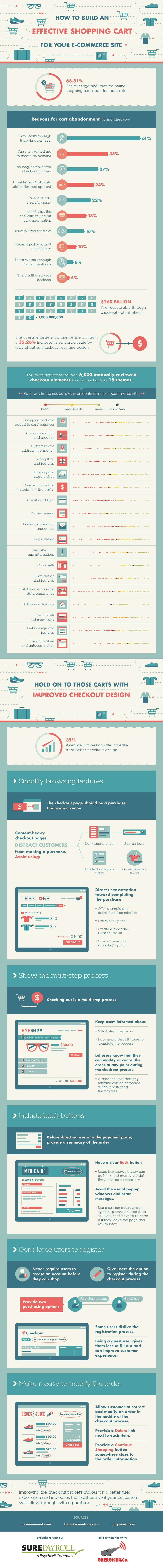how-to-build-an-effective-shopping-cart-for-your-e-commerce-site