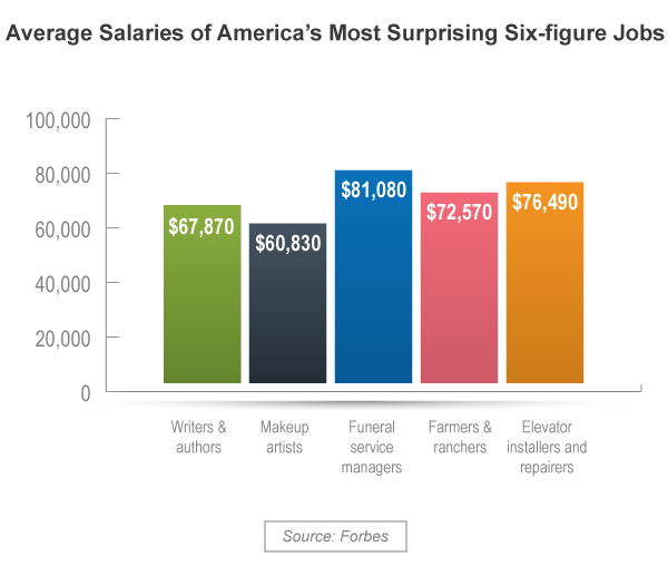 Most-Surprising-Six-figure-Jobs-Salaries