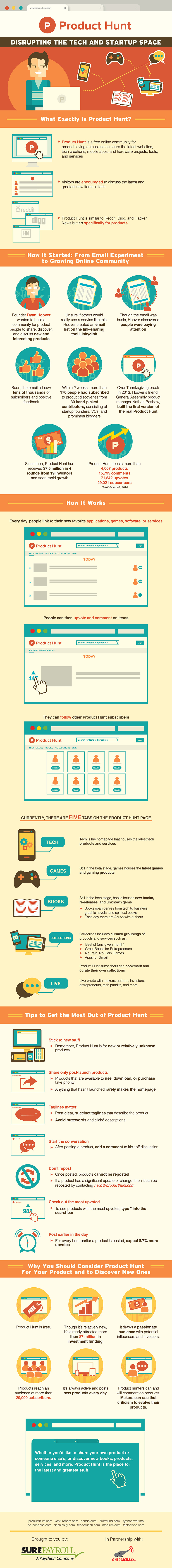 Product Hunt Infographic