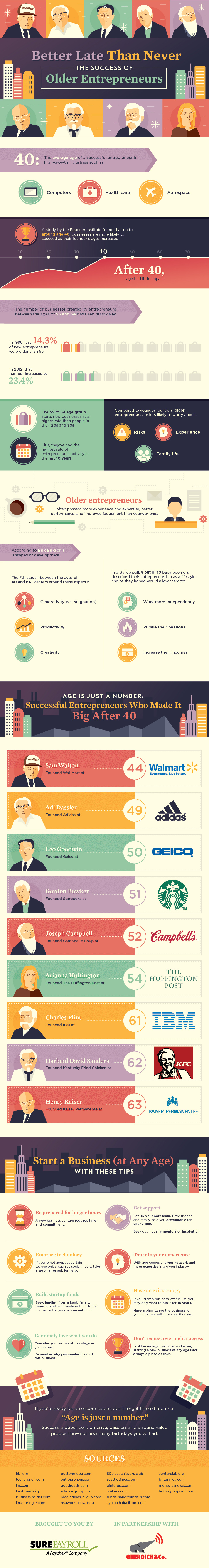 Success of Older Entrepreneurs Infographic