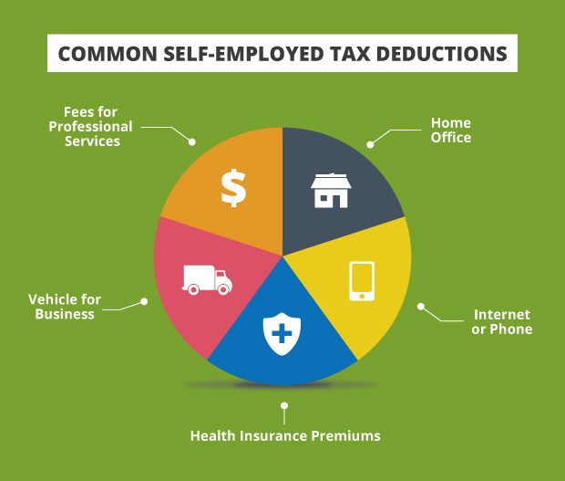 Tax Deduction Charts Self Employed Deductions