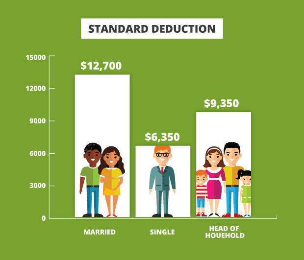 Tax Deduction Chart Standard Deductions
