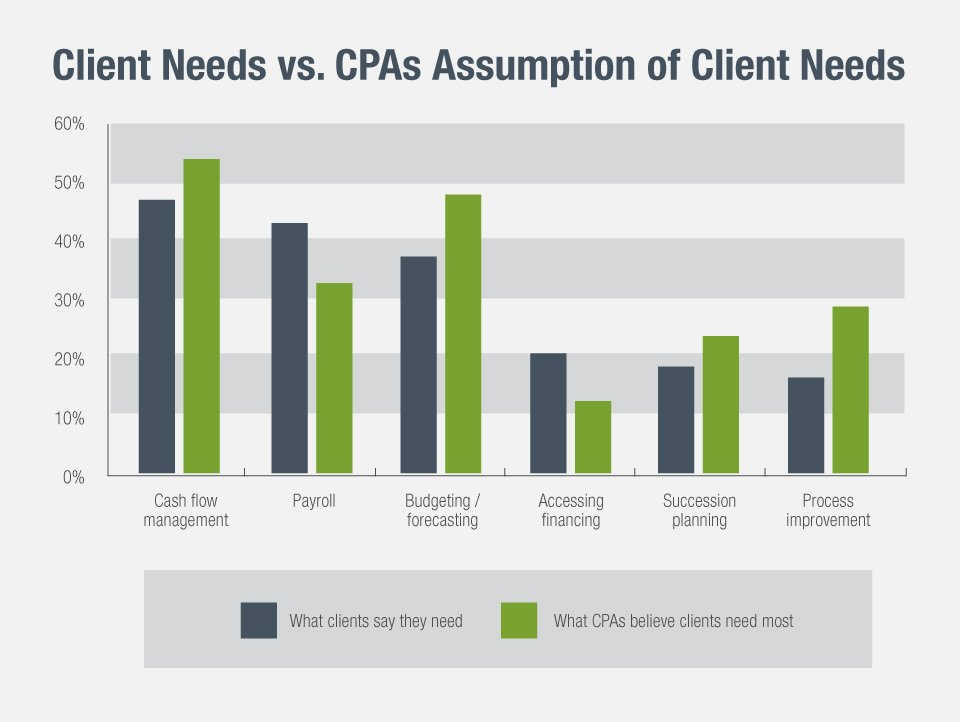 what clients want from accountants