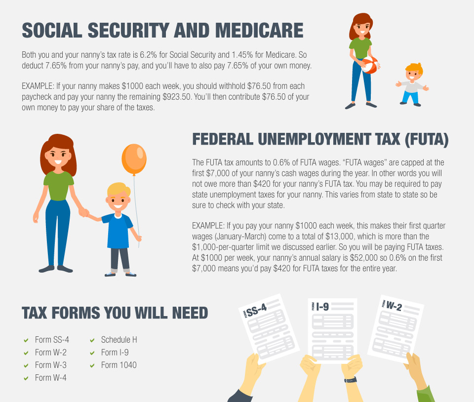Social Security and Medicare Taxes